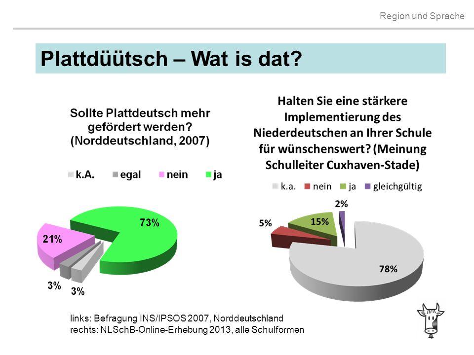 Region und Sprache Plattdüütsch – Wat is dat? links: Befragung INS/IPSOS 2007, Norddeutschland rechts: NLSchB-Online-Erhebung 2013, alle Schulformen