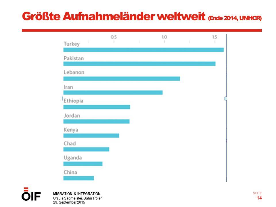 MIGRATION & INTEGRATION Ursula Sagmeister, Bahri Trojer 29. September 2015 14 SEITE Größte Aufnahmeländer weltweit (Ende 2014, UNHCR)