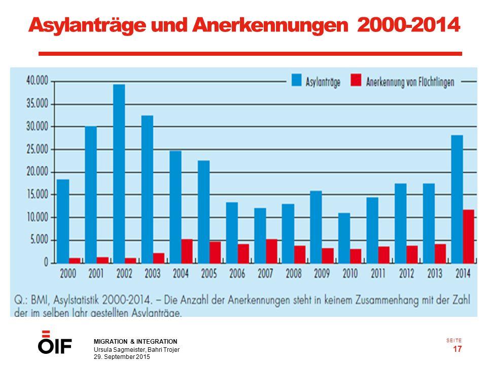 MIGRATION & INTEGRATION Ursula Sagmeister, Bahri Trojer 29. September 2015 17 SEITE Q.: Statistik Austria Asylanträge und Anerkennungen 2000-2014