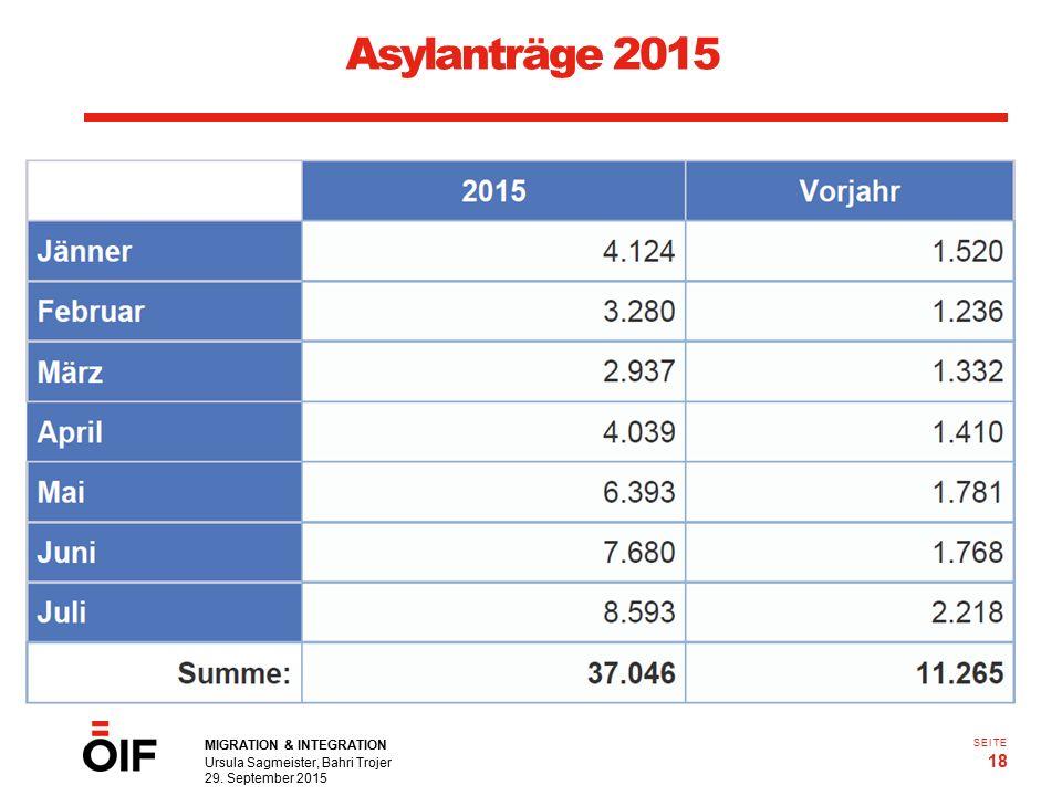 MIGRATION & INTEGRATION Ursula Sagmeister, Bahri Trojer 29. September 2015 18 SEITE Q.: Statistik Austria Asylanträge 2015