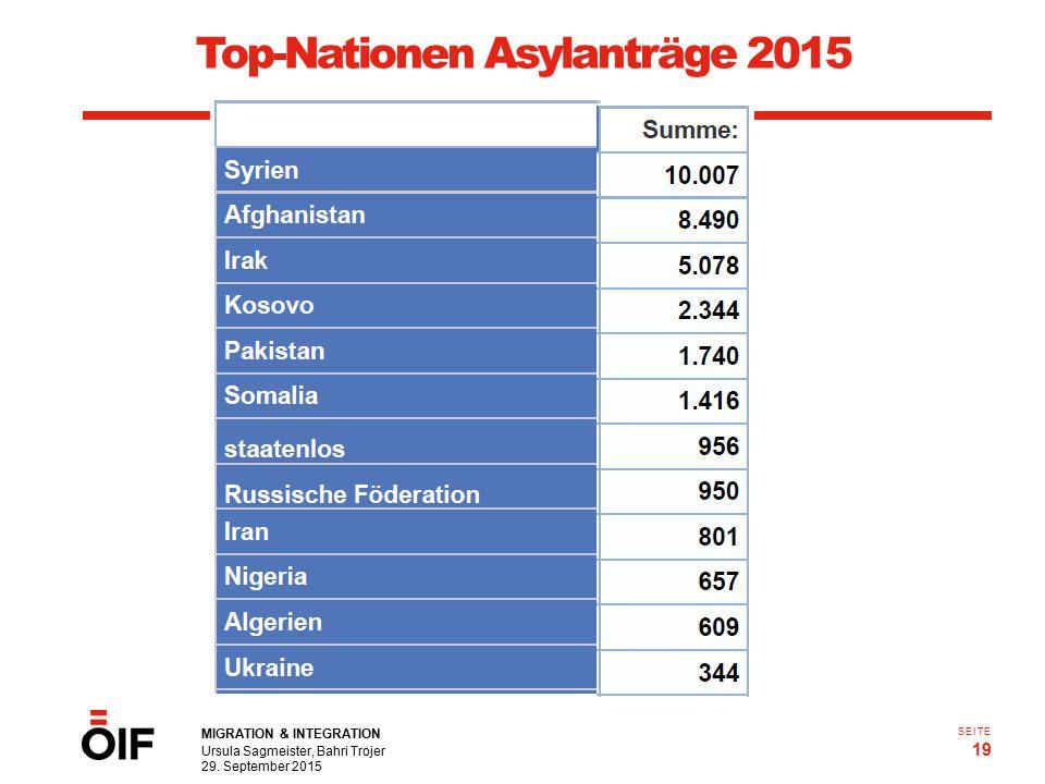 MIGRATION & INTEGRATION Ursula Sagmeister, Bahri Trojer 29. September 2015 19 SEITE Top-Nationen Asylanträge 2015