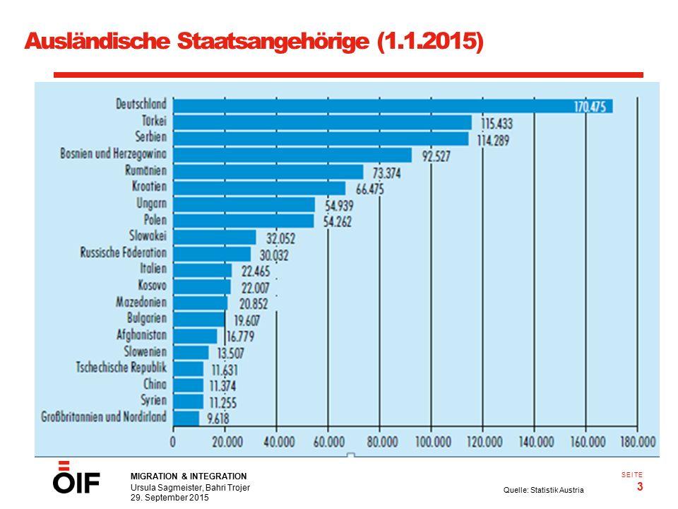 MIGRATION & INTEGRATION Ursula Sagmeister, Bahri Trojer 29. September 2015 3 SEITE Ausländische Staatsangehörige (1.1.2015) Quelle: Statistik Austria