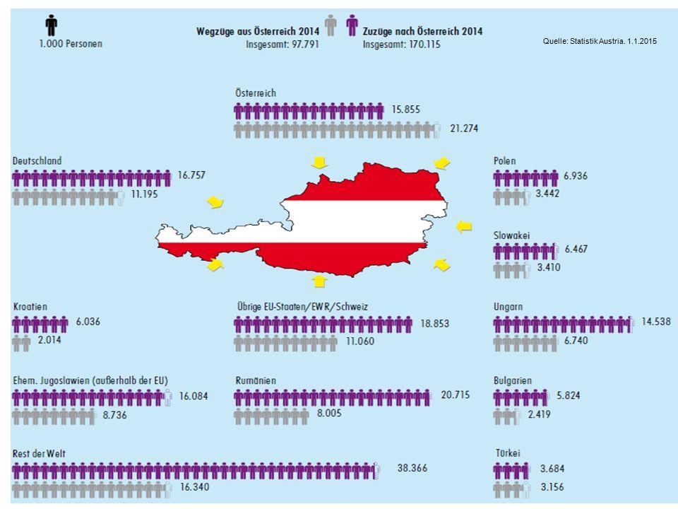 MIGRATION & INTEGRATION Ursula Sagmeister, Bahri Trojer 29. September 2015 4 SEITE Q.: Statistik Austria Quelle: Statistik Austria. 1.1.2015