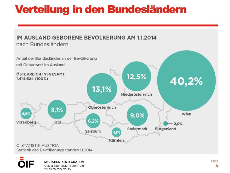 MIGRATION & INTEGRATION Ursula Sagmeister, Bahri Trojer 29. September 2015 5 SEITE Verteilung in den Bundesländern Q.: Statistik Austria