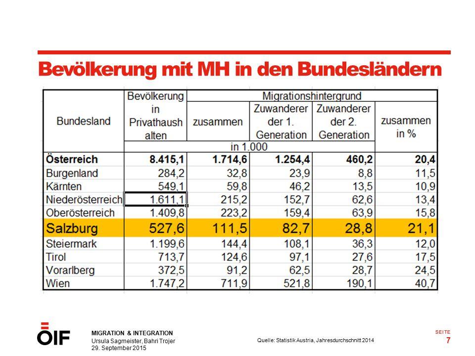 MIGRATION & INTEGRATION Ursula Sagmeister, Bahri Trojer 29. September 2015 7 SEITE Bevölkerung mit MH in den Bundesländern Quelle: Statistik Austria,