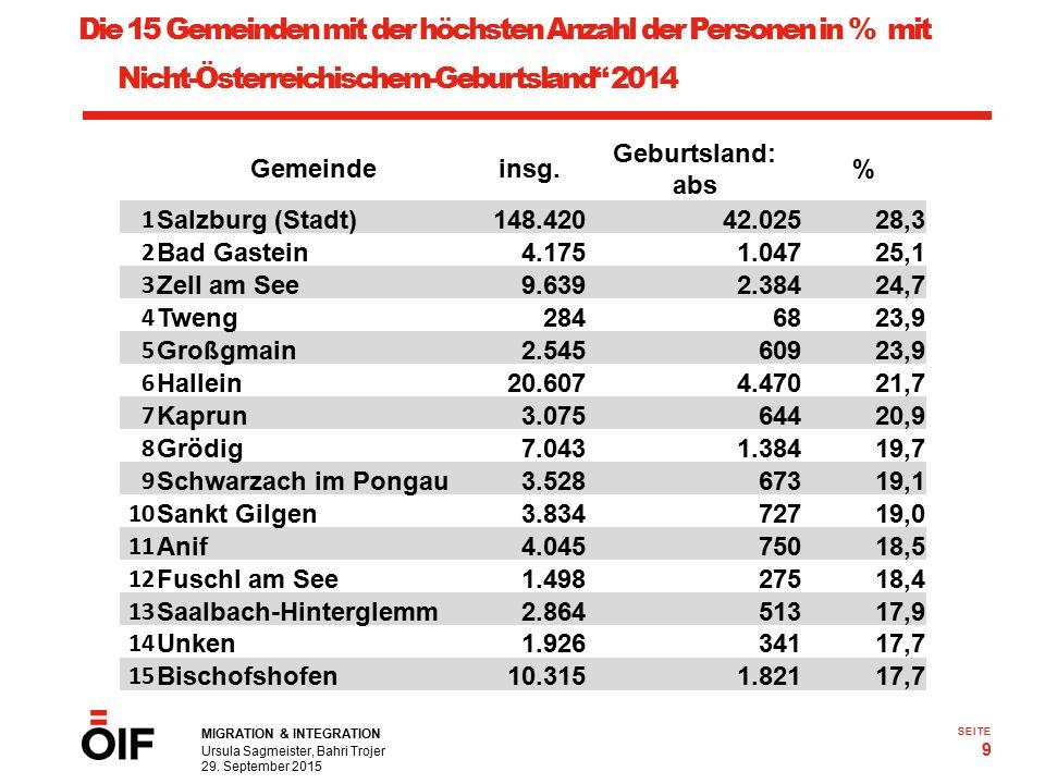 MIGRATION & INTEGRATION Ursula Sagmeister, Bahri Trojer 29. September 2015 9 SEITE Die 15 Gemeinden mit der höchsten Anzahl der Personen in % mit Nich