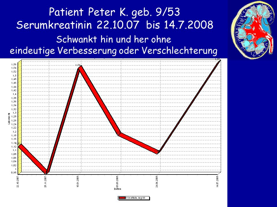 Patient Peter K. geb. 9/53 Serumkreatinin 22.10.07 bis 14.7.2008 Schwankt hin und her ohne eindeutige Verbesserung oder Verschlechterung