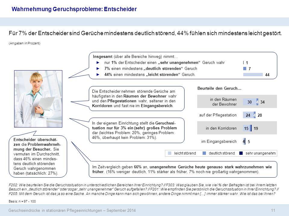 Geruchseindrücke in stationären Pflegeeinrichtungen – September 2014 (Angaben in Prozent) Wahrnehmung Geruchsprobleme: Entscheider Basis: n = 97 - 100