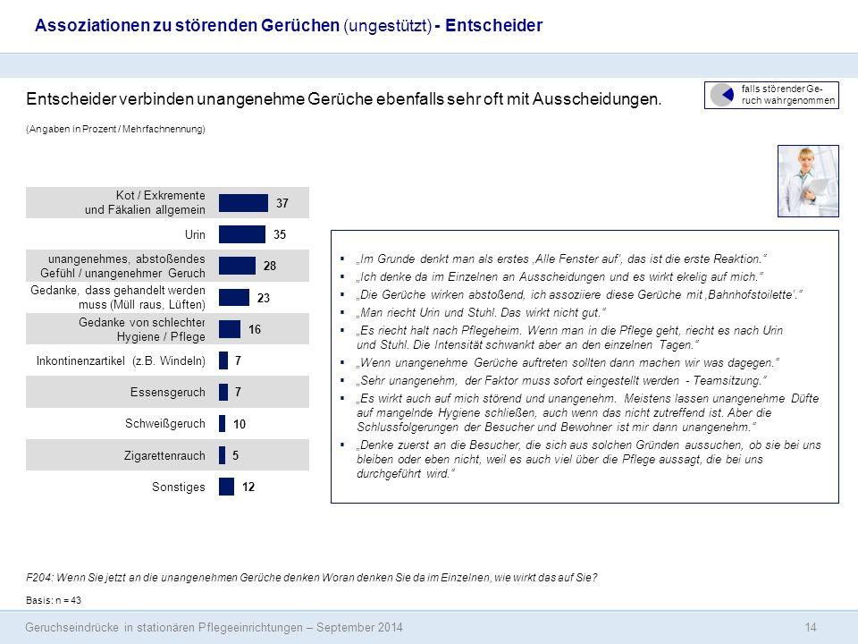 Geruchseindrücke in stationären Pflegeeinrichtungen – September 2014 (Angaben in Prozent / Mehrfachnennung) Assoziationen zu störenden Gerüchen (unges