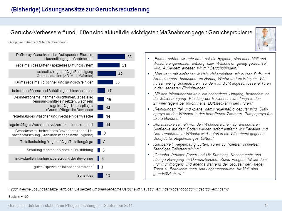 Geruchseindrücke in stationären Pflegeeinrichtungen – September 2014 (Angaben in Prozent / Mehrfachnennung) Duftspray, Geruchsbinder, Duftspender, Blu