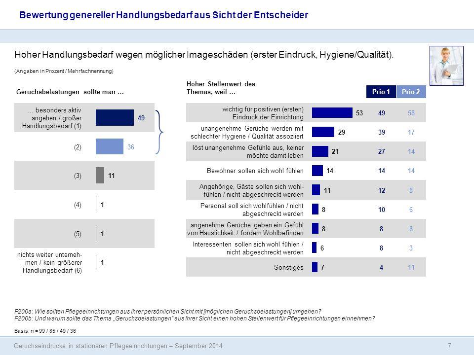 Geruchseindrücke in stationären Pflegeeinrichtungen – September 2014 (Angaben in Prozent / Mehrfachnennung) wichtig für positiven (ersten) Eindruck de