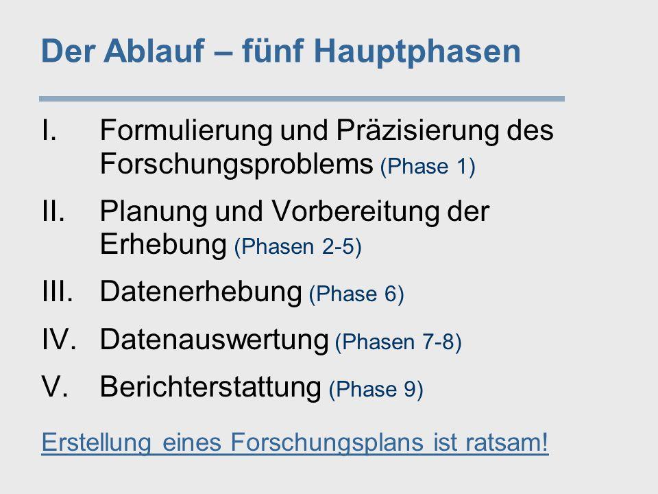 Der Ablauf – fünf Hauptphasen I.Formulierung und Präzisierung des Forschungsproblems (Phase 1) II.Planung und Vorbereitung der Erhebung (Phasen 2-5) III.Datenerhebung (Phase 6) IV.Datenauswertung (Phasen 7-8) V.Berichterstattung (Phase 9)