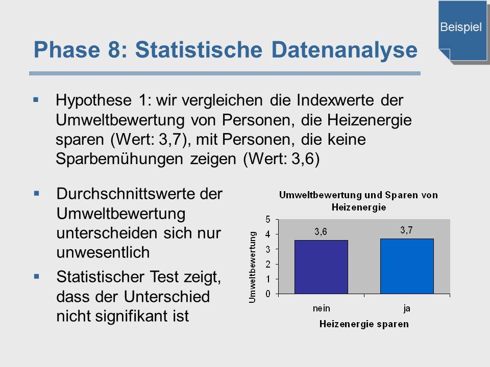 Phase 8: Statistische Datenanalyse  Hypothese 1: wir vergleichen die Indexwerte der Umweltbewertung von Personen, die Heizenergie sparen (Wert: 3,7),