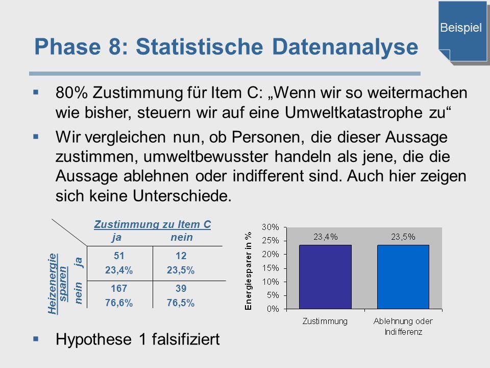 """Phase 8: Statistische Datenanalyse  80% Zustimmung für Item C: """"Wenn wir so weitermachen wie bisher, steuern wir auf eine Umweltkatastrophe zu""""  Wir"""