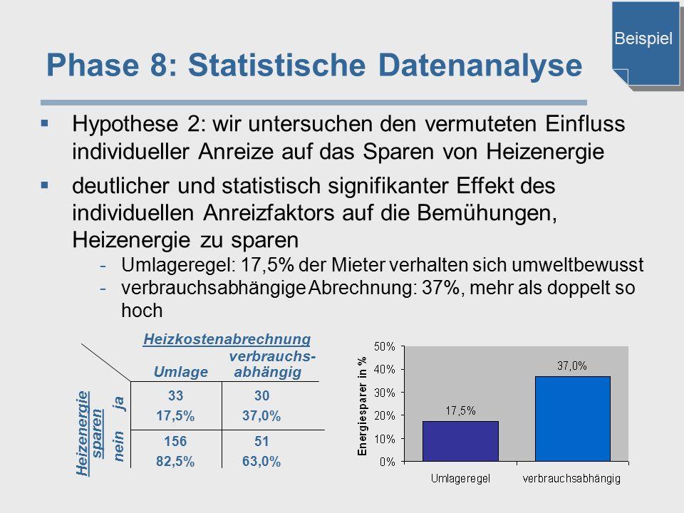 Phase 8: Statistische Datenanalyse  Hypothese 2: wir untersuchen den vermuteten Einfluss individueller Anreize auf das Sparen von Heizenergie  deutl