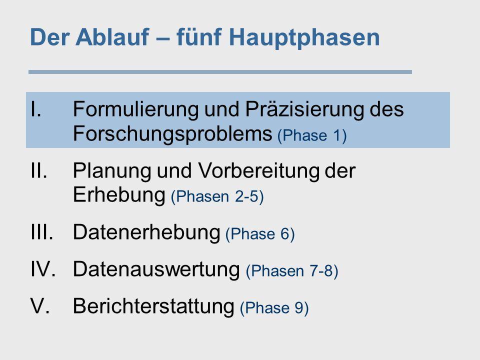 Der Ablauf – fünf Hauptphasen I.Formulierung und Präzisierung des Forschungsproblems (Phase 1) II.Planung und Vorbereitung der Erhebung (Phasen 2-5) I