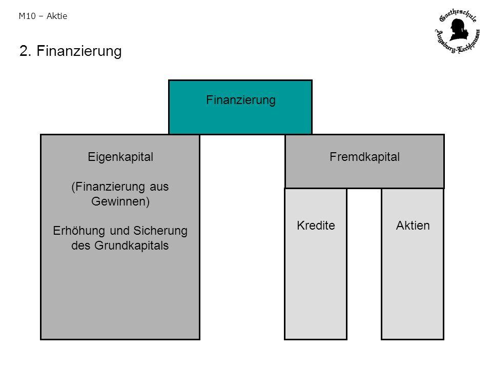 2. Finanzierung M10 – Aktie Finanzierung Eigenkapital (Finanzierung aus Gewinnen) Erhöhung und Sicherung des Grundkapitals Fremdkapital KrediteAktien