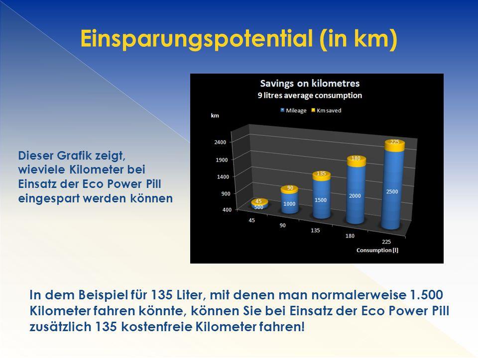 Dieser Grafik zeigt, wieviele Kilometer bei Einsatz der Eco Power Pill eingespart werden können In dem Beispiel für 135 Liter, mit denen man normalerweise 1.500 Kilometer fahren könnte, können Sie bei Einsatz der Eco Power Pill zusätzlich 135 kostenfreie Kilometer fahren.