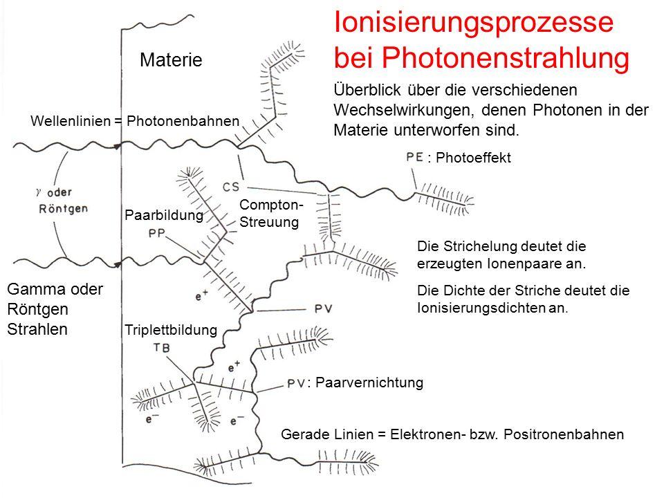 Ionisierungsprozesse bei Photonenstrahlung Wellenlinien = Photonenbahnen Gerade Linien = Elektronen- bzw. Positronenbahnen : Photoeffekt Compton- Stre