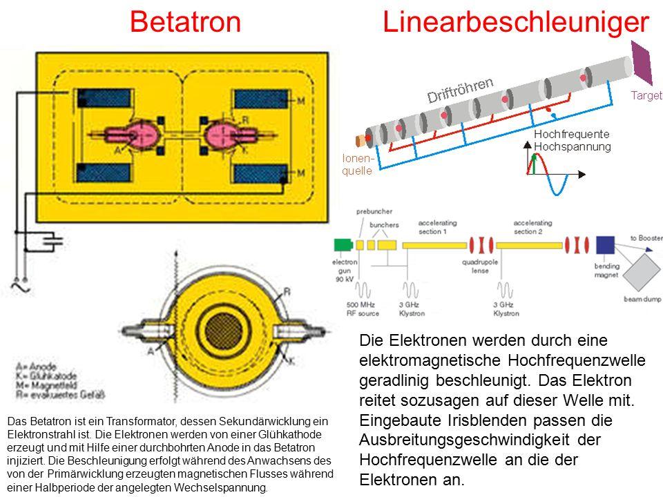 BetatronLinearbeschleuniger Die Elektronen werden durch eine elektromagnetische Hochfrequenzwelle geradlinig beschleunigt. Das Elektron reitet sozusag