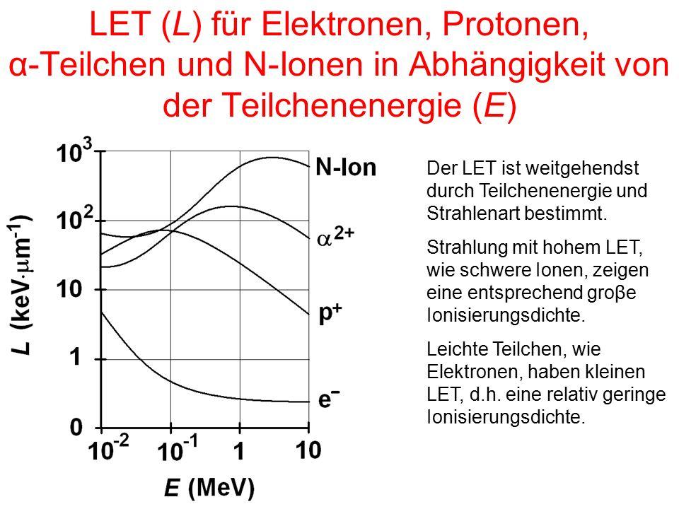 LET (L) für Elektronen, Protonen, α-Teilchen und N-Ionen in Abhängigkeit von der Teilchenenergie (E) Der LET ist weitgehendst durch Teilchenenergie und Strahlenart bestimmt.