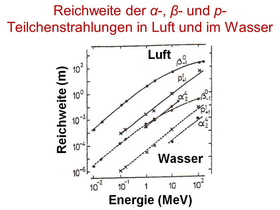 Reichweite der α-, β- und p- Teilchenstrahlungen in Luft und im Wasser