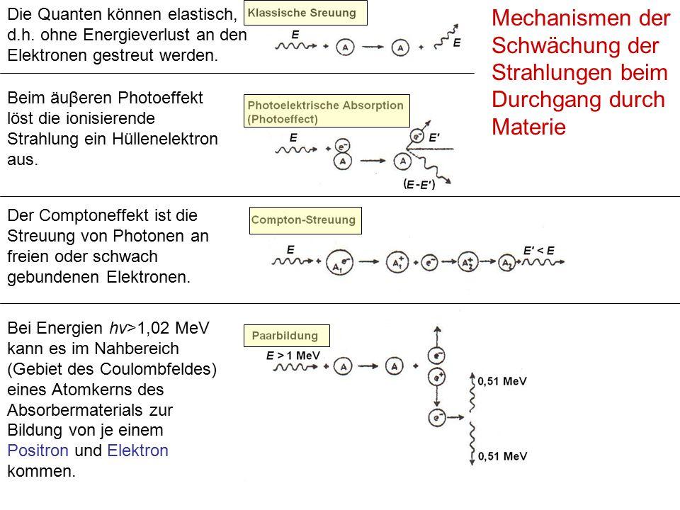Vergleich der Mechanismen der Schwächungen von Strahlen μ: Schwächungskoeffizient, E: Energie der Quanta, Z: Ordnungszahl der Stoffe