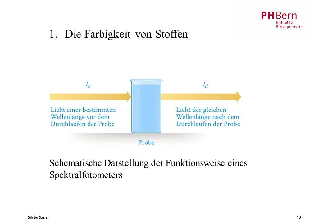 Günter Baars 13 1.Die Farbigkeit von Stoffen Schematische Darstellung der Funktionsweise eines Spektralfotometers