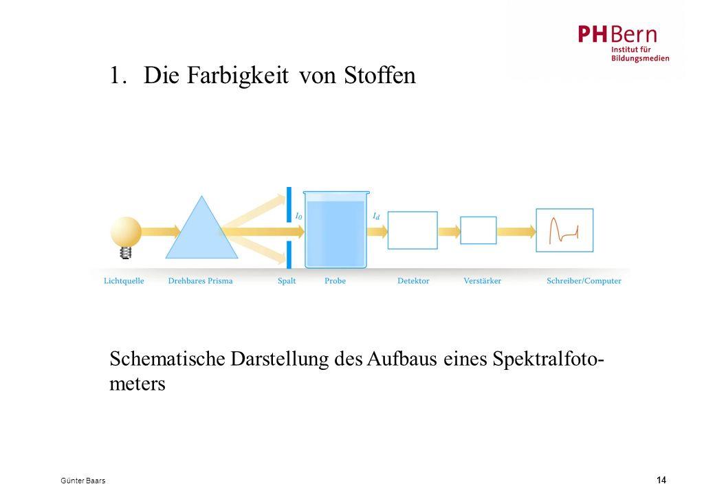 Günter Baars 14 1.Die Farbigkeit von Stoffen Schematische Darstellung des Aufbaus eines Spektralfoto- meters