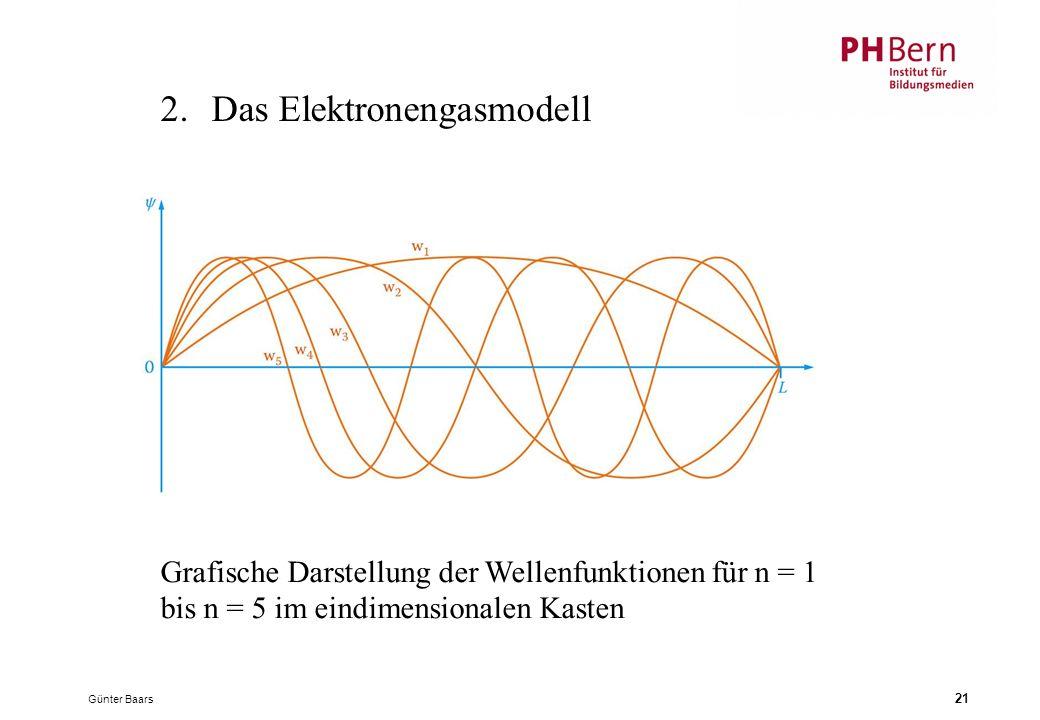 Günter Baars 21 2.Das Elektronengasmodell Grafische Darstellung der Wellenfunktionen für n = 1 bis n = 5 im eindimensionalen Kasten