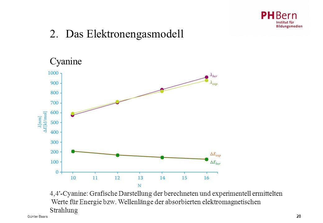 Günter Baars 28 2.Das Elektronengasmodell 4,4 -Cyanine: Grafische Darstellung der berechneten und experimentell ermittelten Werte für Energie bzw.