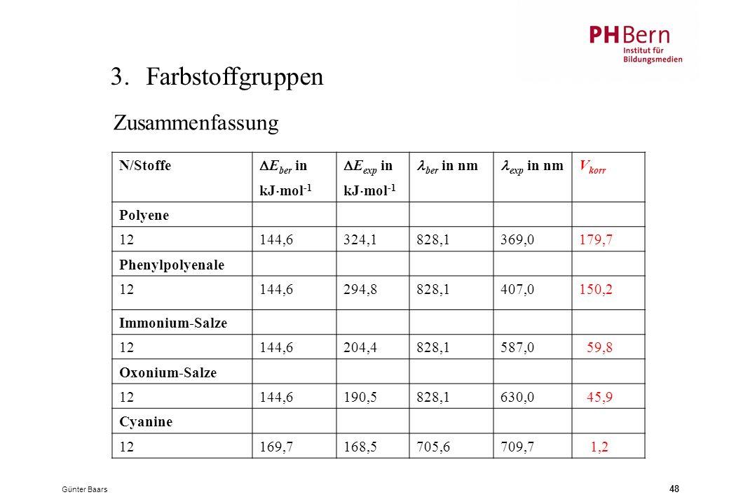 Günter Baars 48 3.Farbstoffgruppen N/Stoffe  E ber in kJ  mol -1  E exp in kJ  mol -1 ber in nm exp in nm V korr Polyene 12144,6324,1828,1369,0179,7 Phenylpolyenale 12144,6294,8828,1407,0150,2 Immonium-Salze 12144,6204,4828,1587,0 59,8 Oxonium-Salze 12144,6190,5828,1630,0 45,9 Cyanine 12169,7168,5705,6709,7 1,2 Zusammenfassung