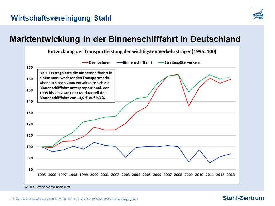 Stahl-Zentrum Wirtschaftsvereinigung Stahl 8 Europäisches Forum Binnenschifffahrt 25.09.2014, Hans-Joachim Welsch © Wirtschaftsvereinigung Stahl Markt