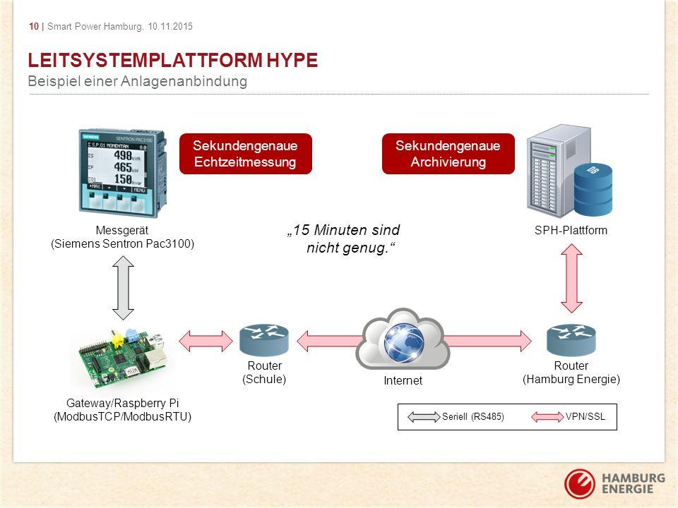 10 | Smart Power Hamburg, 10.11.2015 LEITSYSTEMPLATTFORM HYPE Beispiel einer Anlagenanbindung Messgerät (Siemens Sentron Pac3100) Gateway/Raspberry Pi