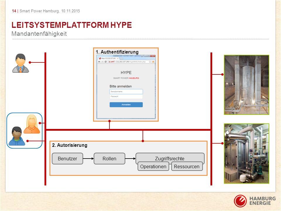 14 | Smart Power Hamburg, 10.11.2015 2. Autorisierung LEITSYSTEMPLATTFORM HYPE Mandantenfähigkeit BenutzerRollenZugriffsrechte OperationenRessourcen 1