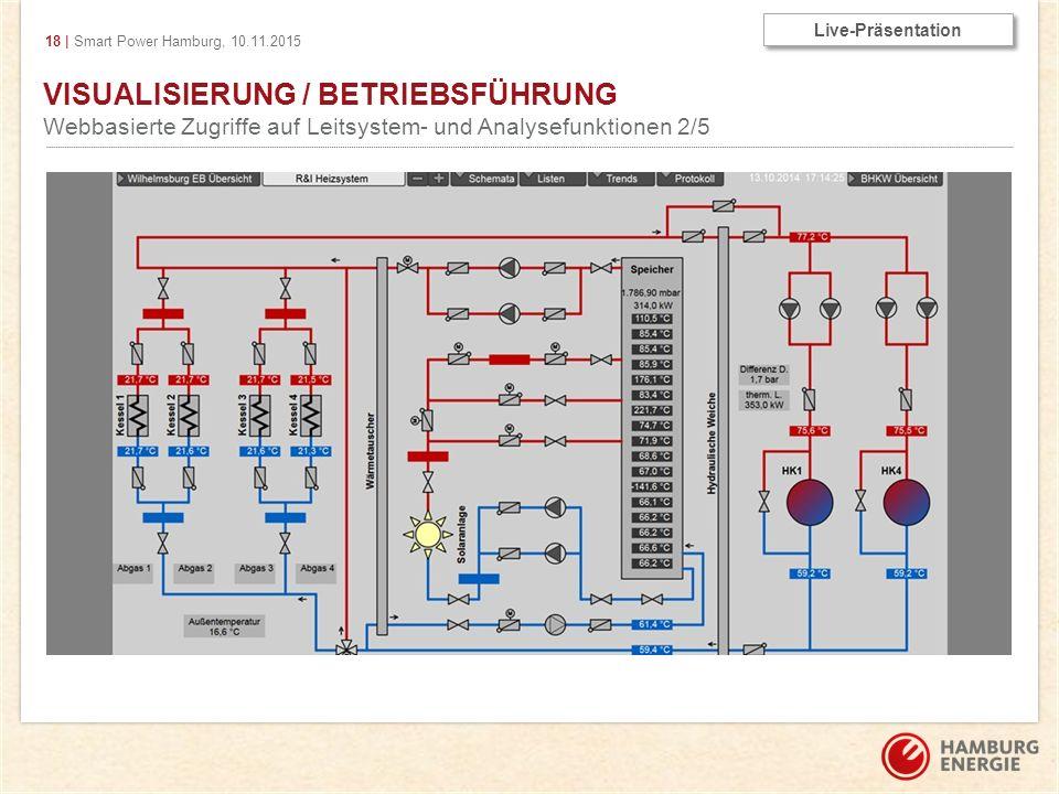 18 | Smart Power Hamburg, 10.11.2015 VISUALISIERUNG / BETRIEBSFÜHRUNG Webbasierte Zugriffe auf Leitsystem- und Analysefunktionen 2/5 Live-Präsentation