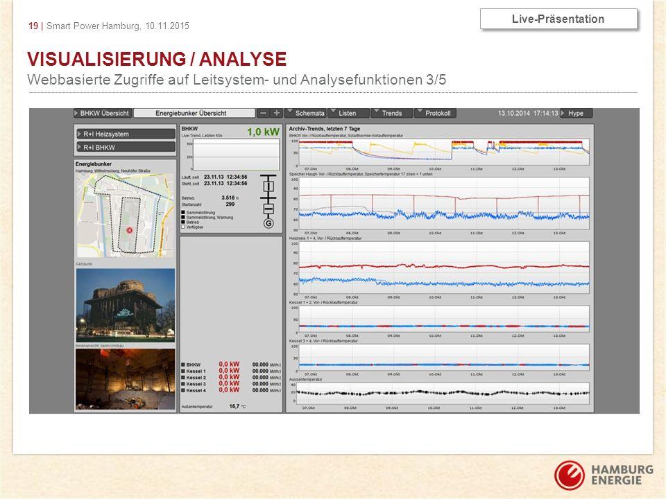 19 | Smart Power Hamburg, 10.11.2015 VISUALISIERUNG / ANALYSE Webbasierte Zugriffe auf Leitsystem- und Analysefunktionen 3/5 Live-Präsentation