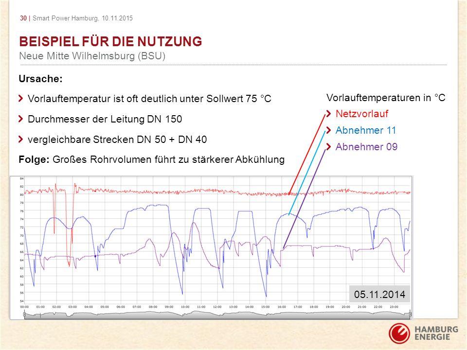 30 | Smart Power Hamburg, 10.11.2015 BEISPIEL FÜR DIE NUTZUNG Neue Mitte Wilhelmsburg (BSU) Ursache: Vorlauftemperatur ist oft deutlich unter Sollwert