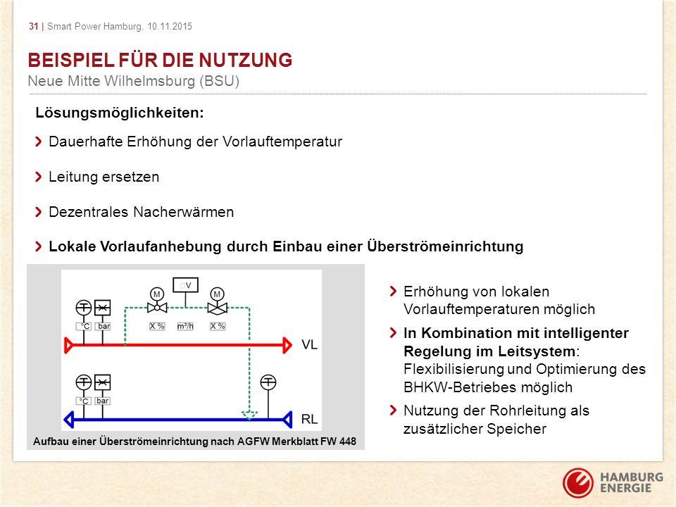 31 | Smart Power Hamburg, 10.11.2015 BEISPIEL FÜR DIE NUTZUNG Neue Mitte Wilhelmsburg (BSU) Lösungsmöglichkeiten: Dauerhafte Erhöhung der Vorlauftempe