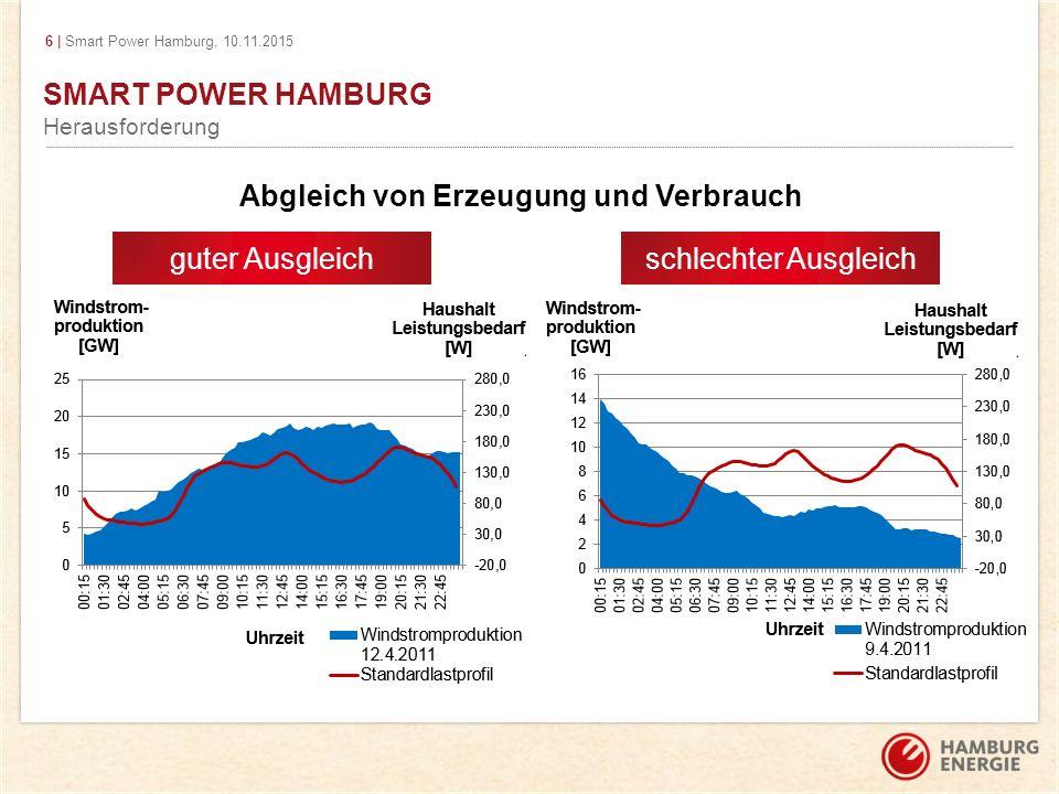 6 | Smart Power Hamburg, 10.11.2015 SMART POWER HAMBURG Herausforderung guter Ausgleich schlechter Ausgleich Abgleich von Erzeugung und Verbrauch