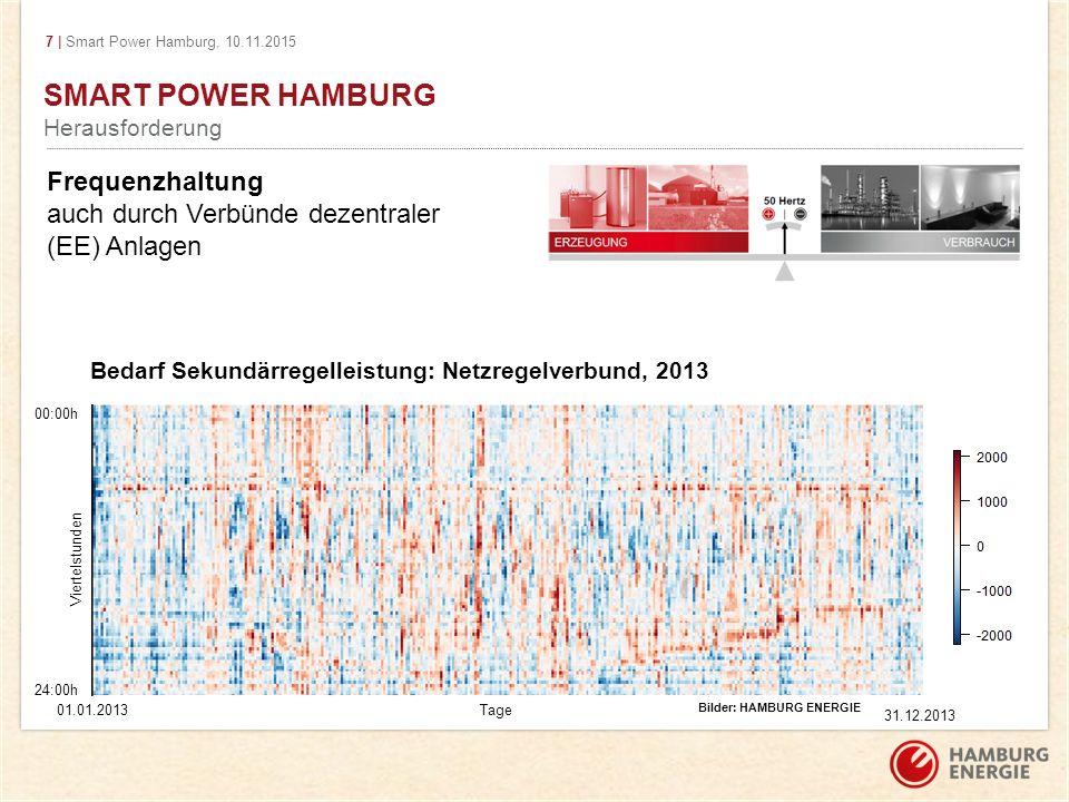7 | Smart Power Hamburg, 10.11.2015 SMART POWER HAMBURG Herausforderung Bilder: HAMBURG ENERGIE 00:00h 24:00h 01.01.2013 31.12.2013 Viertelstunden Tage Bedarf Sekundärregelleistung: Netzregelverbund, 2013 Frequenzhaltung auch durch Verbünde dezentraler (EE) Anlagen
