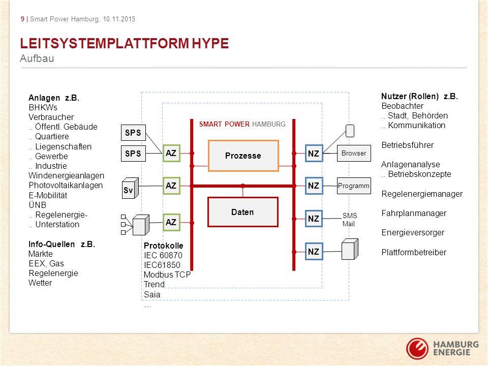 9 | Smart Power Hamburg, 10.11.2015 LEITSYSTEMPLATTFORM HYPE Aufbau AZ NZ Browser Programm Nutzer (Rollen) z.B. Beobachter.. Stadt, Behörden.. Kommuni
