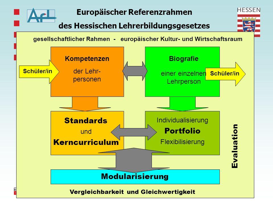 Finanzierung der AfL- Fortbildung nach NVS-Status Für das AfL sind 4 Produkte definiert, für die es Produkt-Budgets erhält 1.Erste Staatsprüfungen 2.Ausbildung und Prüfung im Vorbereitungsdienst 3.Staatliche Prüfungen 4.Weiterbildung Fortbildung ist nicht als Produkt des AfL definiert ->ab 2007 kein Budget.