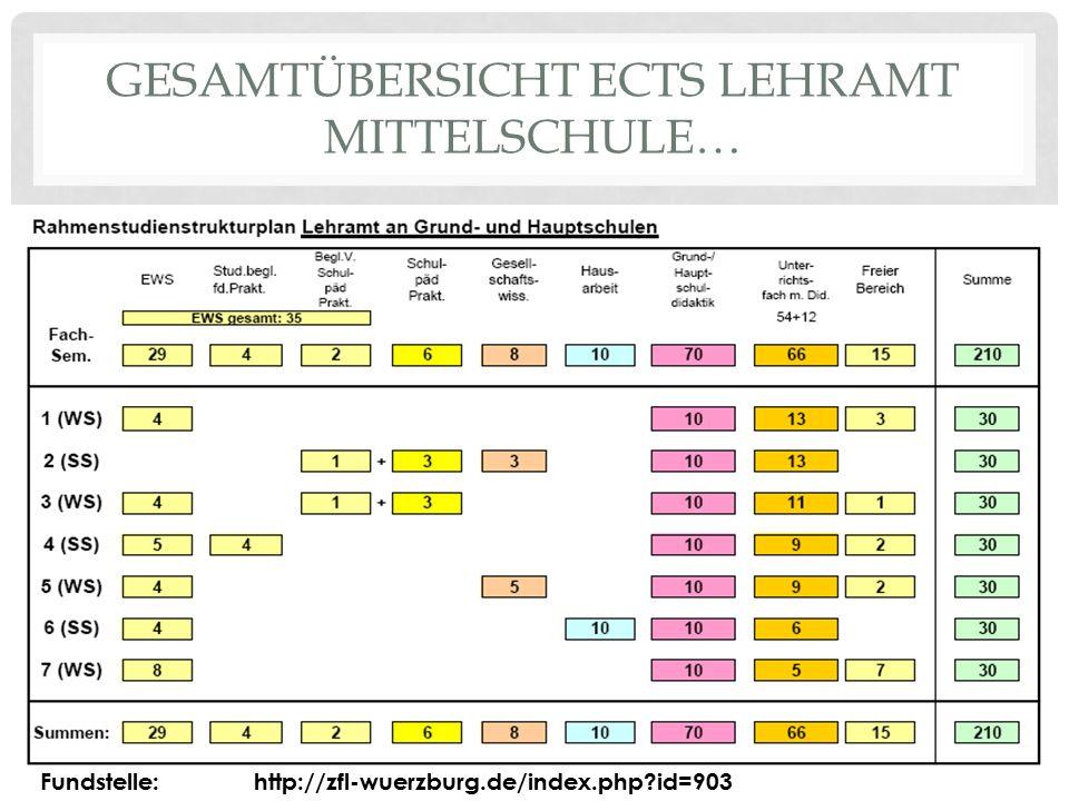 GESAMTÜBERSICHT ECTS LEHRAMT MITTELSCHULE… Fundstelle: http://zfl-wuerzburg.de/index.php?id=903