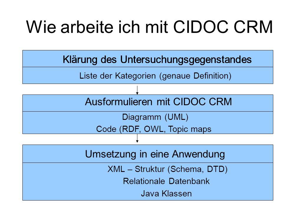 Wie arbeite ich mit CIDOC CRM Klärung des Untersuchungsgegenstandes Liste der Kategorien (genaue Definition) Diagramm (UML) Code (RDF, OWL, Topic maps Klärung des Untersuchungsgegenstandes Ausformulieren mit CIDOC CRM XML – Struktur (Schema, DTD) Relationale Datenbank Java Klassen Umsetzung in eine Anwendung