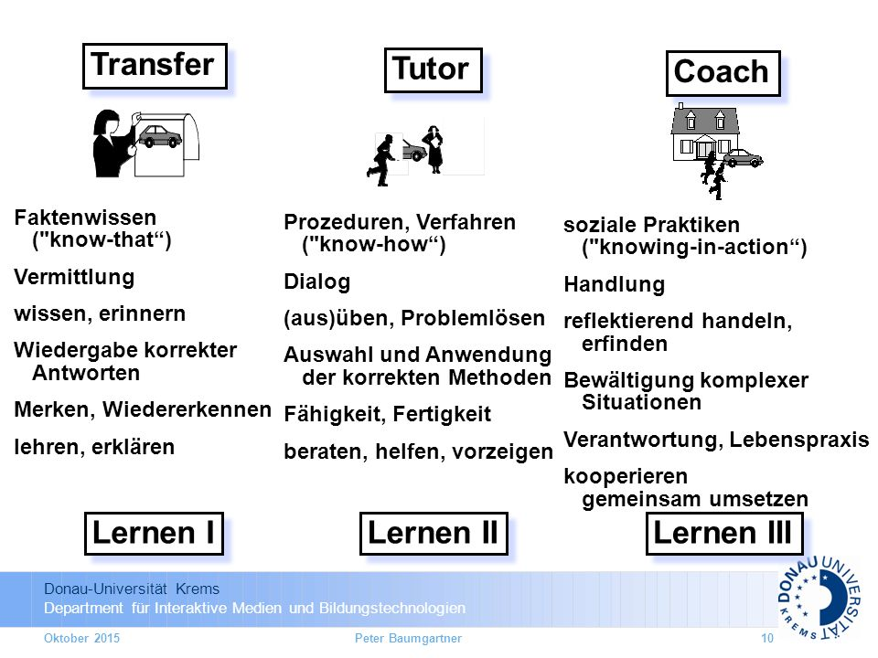 Donau-Universität Krems Department für Interaktive Medien und Bildungstechnologien Transfer Lernen I Faktenwissen (