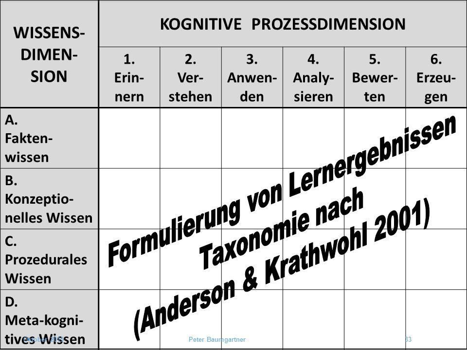 AK-Taxonomie leer, deutsch WISSENS- DIMEN- SION KOGNITIVE PROZESSDIMENSION 1. Erin- nern 2. Ver- stehen 3. Anwen- den 4. Analy- sieren 5. Bewer- ten 6