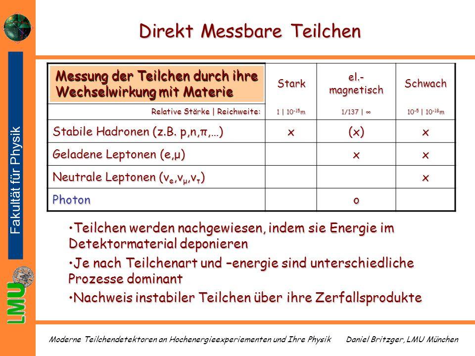 Daniel Britzger, LMU MünchenModerne Teilchendetektoren an Hochenergieexperiementen und Ihre Physik Direkt Messbare Teilchen Stark el.- magnetisch Schw