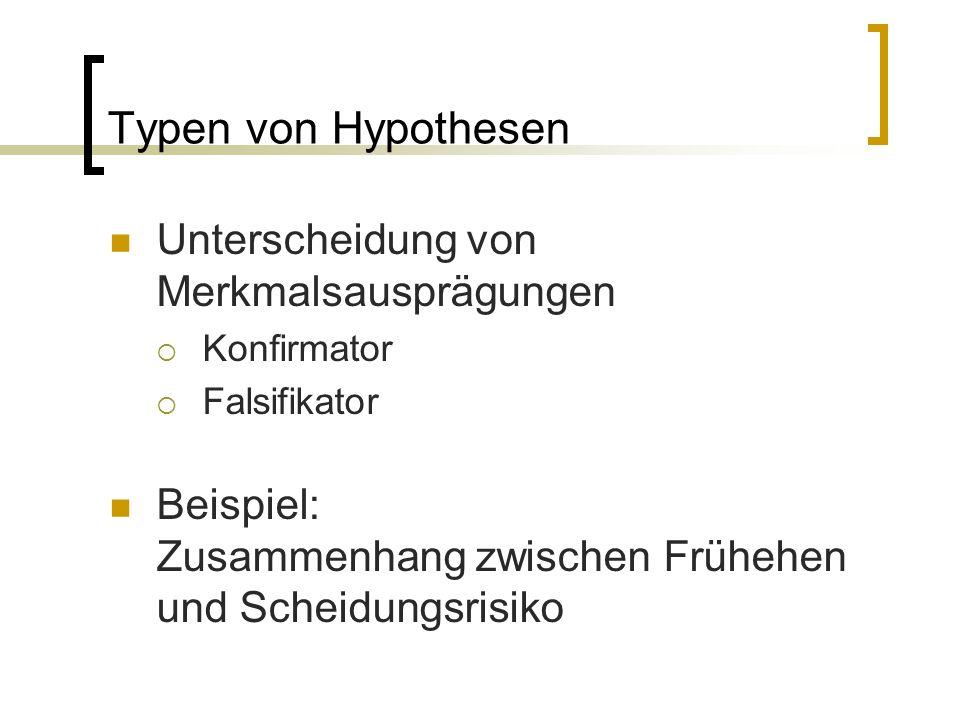 Typen von Hypothesen Unterscheidung von Merkmalsausprägungen  Konfirmator  Falsifikator Beispiel: Zusammenhang zwischen Frühehen und Scheidungsrisiko