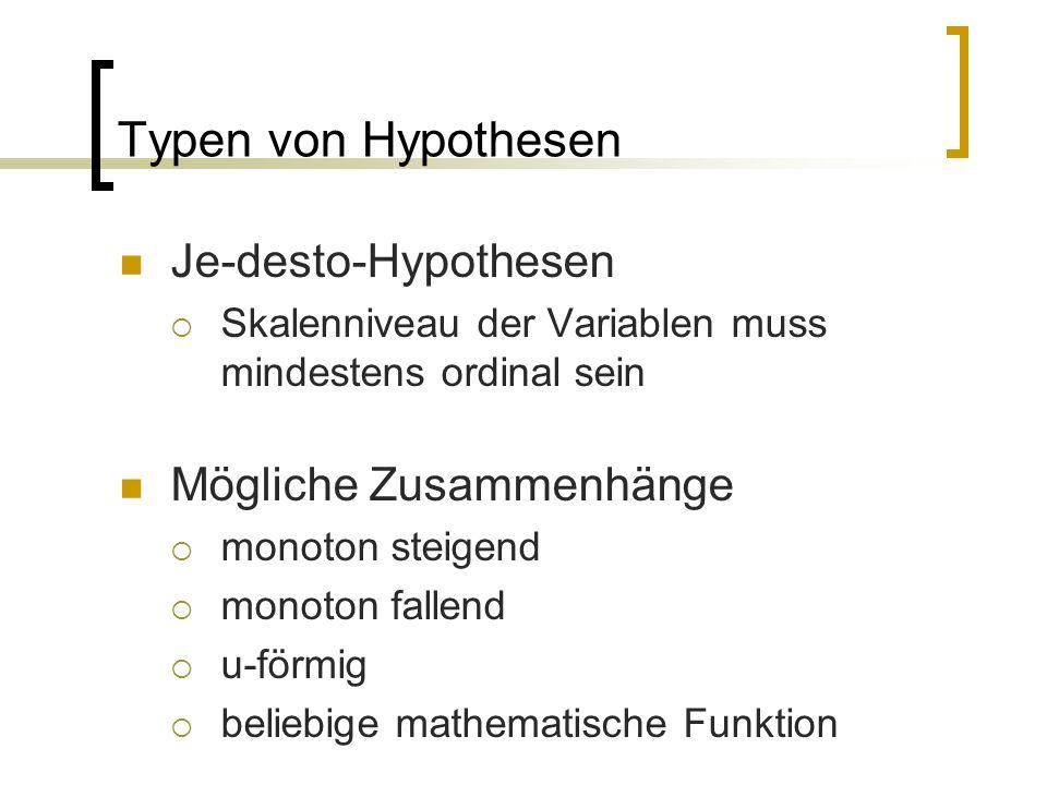 Typen von Hypothesen Je-desto-Hypothesen  Skalenniveau der Variablen muss mindestens ordinal sein Mögliche Zusammenhänge  monoton steigend  monoton fallend  u-förmig  beliebige mathematische Funktion